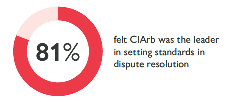 81% feel CIArb was the leader in setting standards in dispute resolution