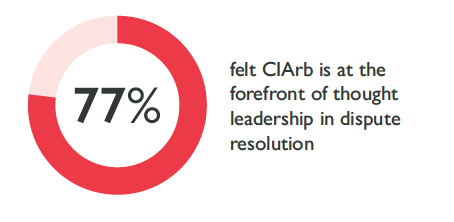 77% felt CIArb is at the forefront of thought leadership in dispute resolution